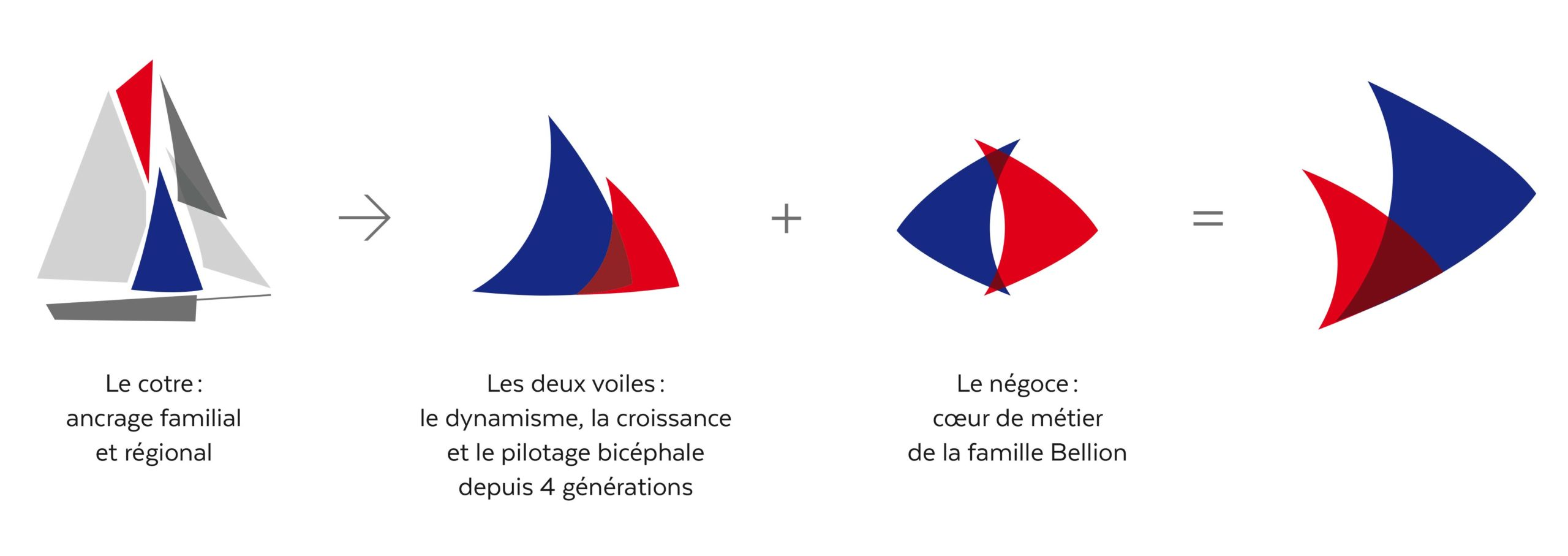 Cofibel Identite Visuelle Charte Graphique Concept Scaled
