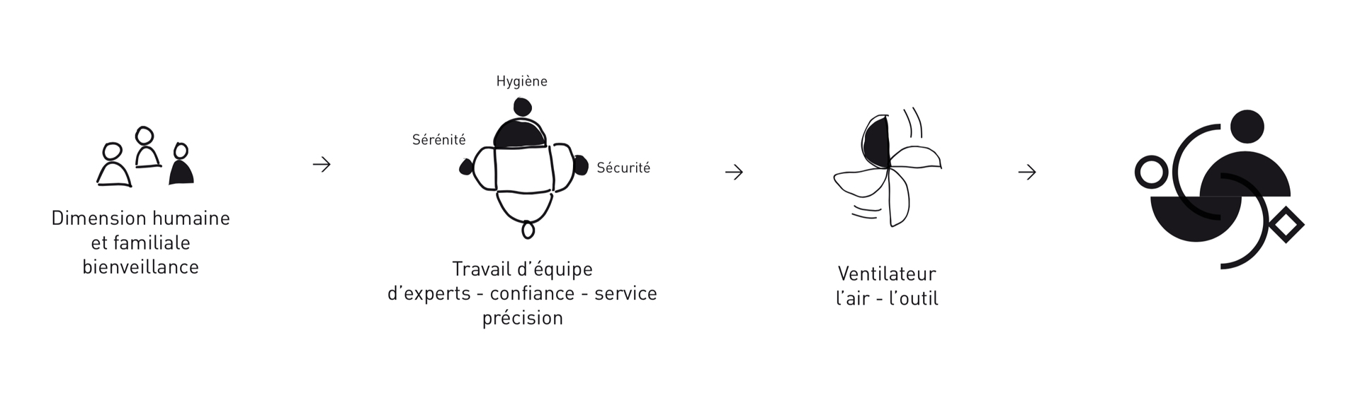 Compagnons Du Vent Identite Visuelle Logotype Concept